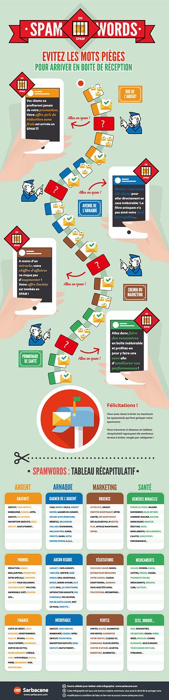 Les mots à éviter en email marketing