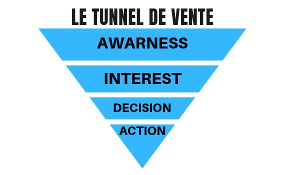 Qu'est-ce qu'un tunnel de vente