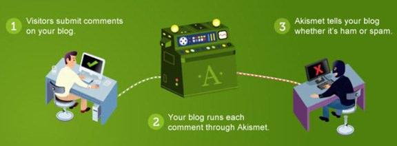 20 Plugins Incontournables Quand on Lance un Blog WordPress